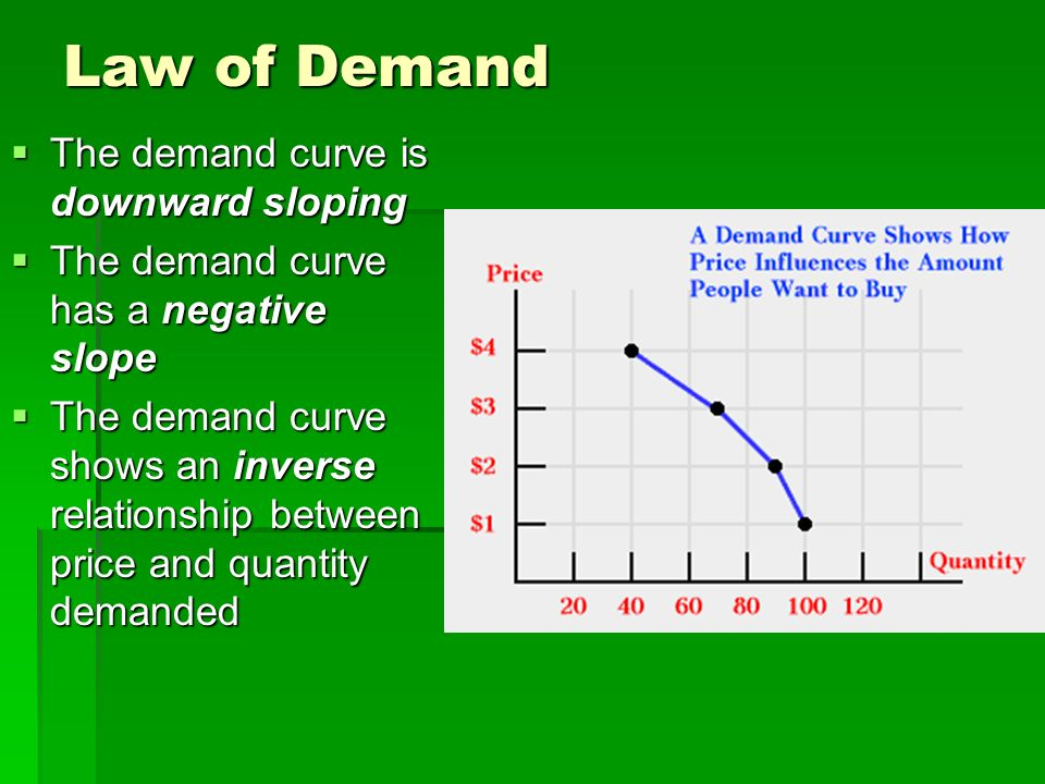 Law of Demand  The demand curve is downward sloping  The demand curve has a negative slope  The demand curve shows an inverse relationship between price and quantity demanded