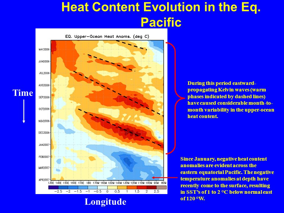 Heat Content Evolution in the Eq.
