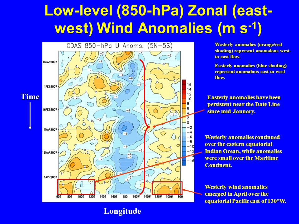 Low-level (850-hPa) Zonal (east- west) Wind Anomalies (m s -1 ) Longitude Time Westerly anomalies (orange/red shading) represent anomalous west- to-east flow.