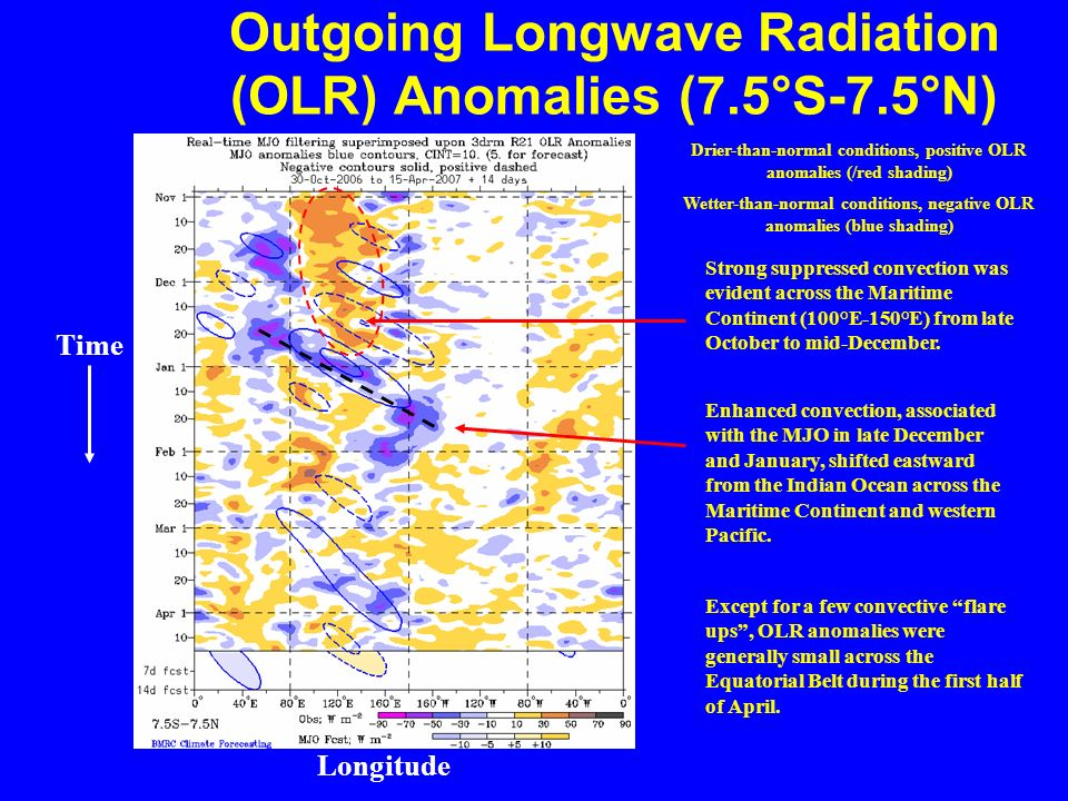 Outgoing Longwave Radiation (OLR) Anomalies (7.5°S-7.5°N ) Drier-than-normal conditions, positive OLR anomalies (/red shading) Wetter-than-normal conditions, negative OLR anomalies (blue shading) Longitude Time Enhanced convection, associated with the MJO in late December and January, shifted eastward from the Indian Ocean across the Maritime Continent and western Pacific.