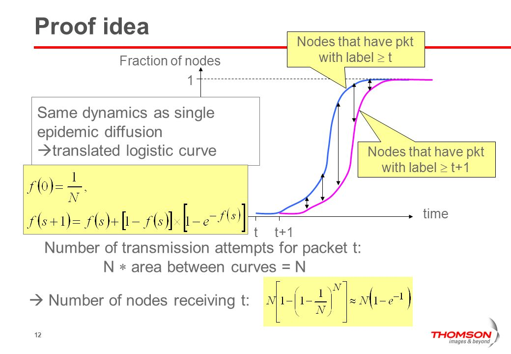 12 t Proof idea time Fraction of nodes t+1 Nodes that have pkt with label  t Nodes that have pkt with label  t+1 Number of transmission attempts for packet t: N  area between curves = N 1  Number of nodes receiving t: Same dynamics as single epidemic diffusion  translated logistic curve