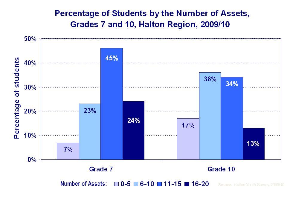Number of Assets: Source : Halton Youth Survey 2009/10