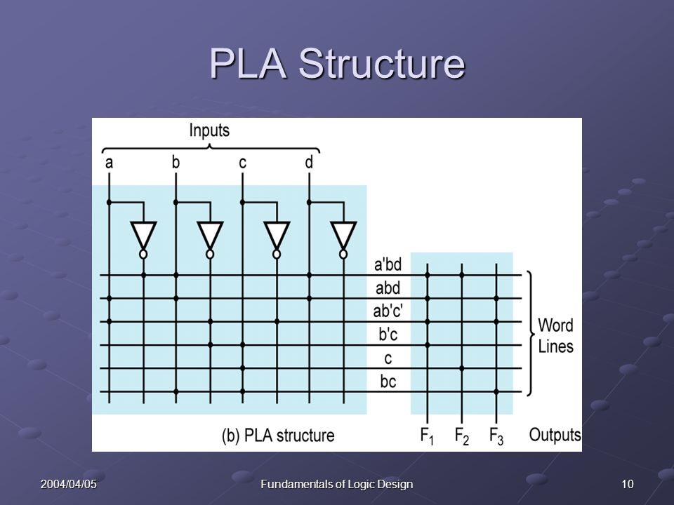 102004/04/05Fundamentals of Logic Design PLA Structure