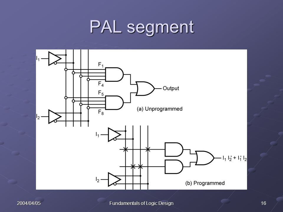 162004/04/05Fundamentals of Logic Design PAL segment