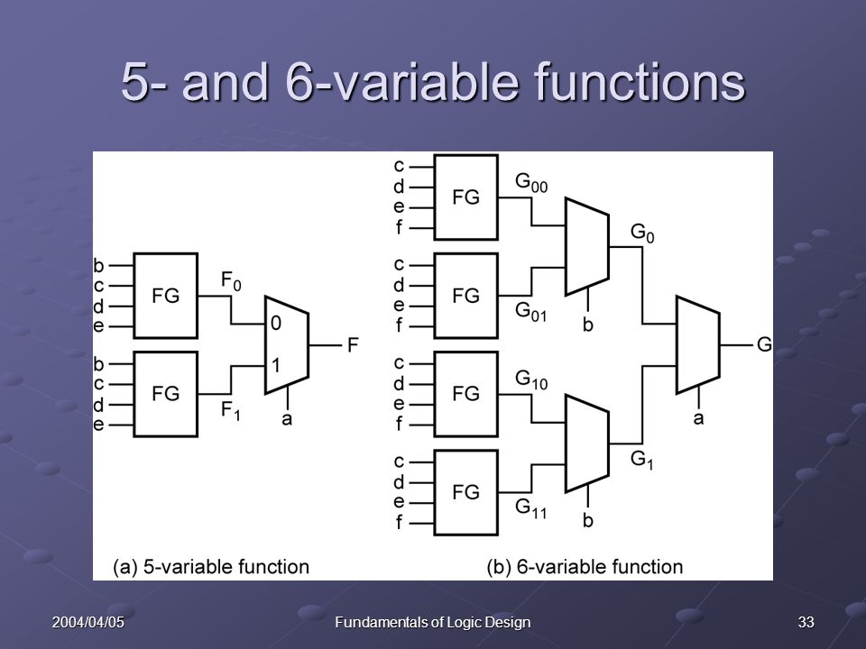 332004/04/05Fundamentals of Logic Design 5- and 6-variable functions