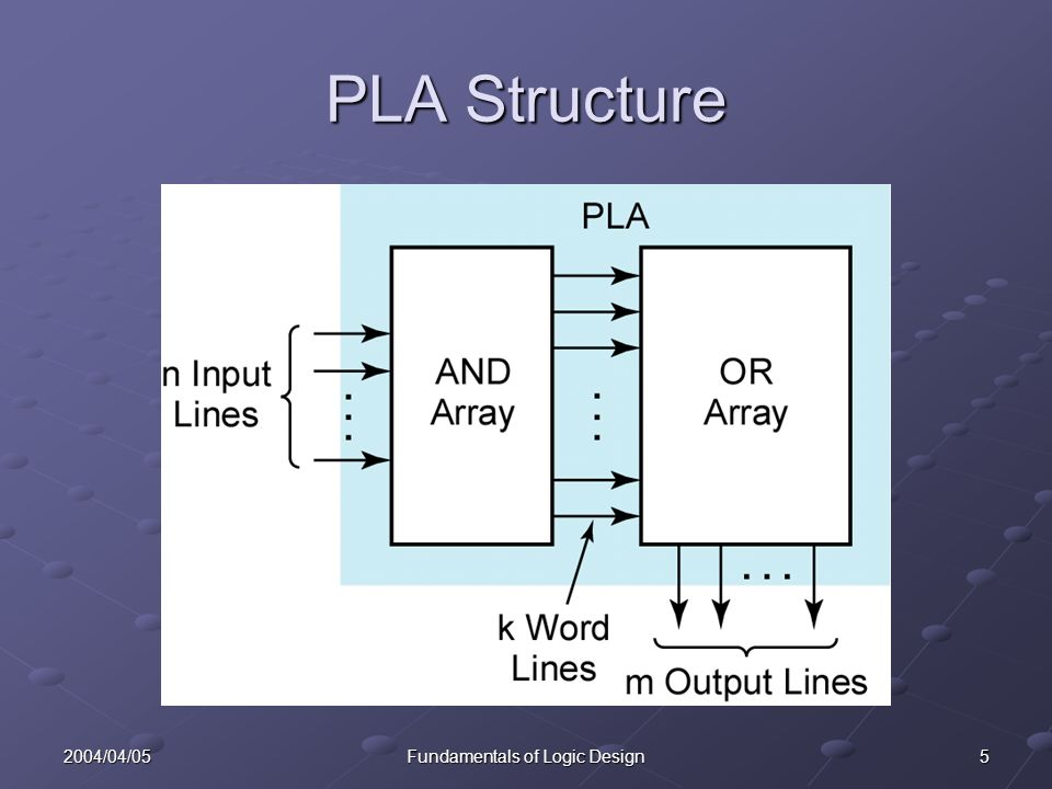 52004/04/05Fundamentals of Logic Design PLA Structure