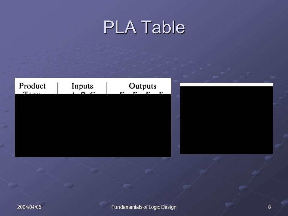 82004/04/05Fundamentals of Logic Design PLA Table
