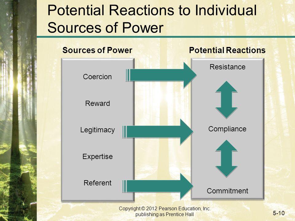 Copyright © 2012 Pearson Education, Inc. publishing as Prentice Hall 5-10 Potential Reactions to Individual Sources of Power Coercion Reward Legitimac