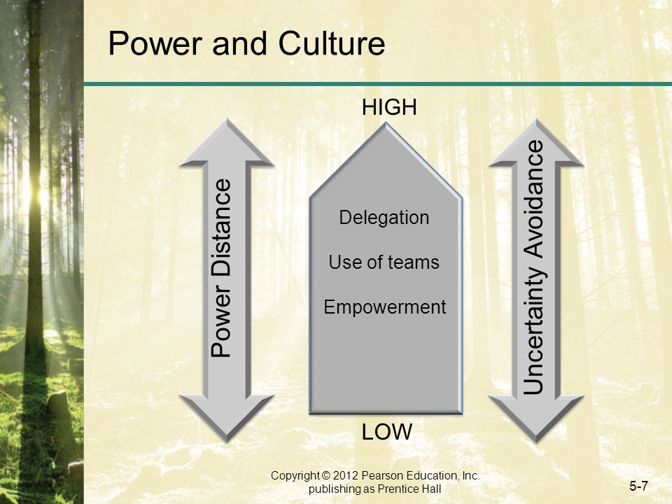 Copyright © 2012 Pearson Education, Inc. publishing as Prentice Hall 5-7 Power and Culture Power Distance Uncertainty Avoidance Delegation Use of team
