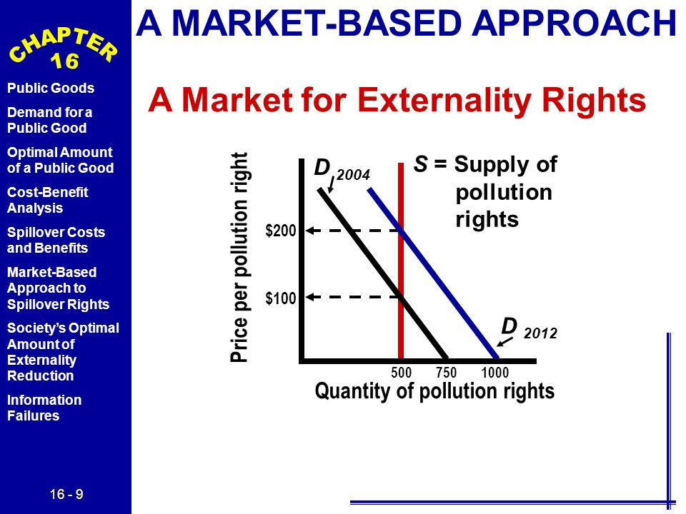 16 - 9 Public Goods Demand for a Public Good Optimal Amount of a Public Good Cost-Benefit Analysis Spillover Costs and Benefits Market-Based Approach to Spillover Rights Society's Optimal Amount of Externality Reduction Information Failures A MARKET-BASED APPROACH A Market for Externality Rights S = Supply of pollution rights D 2012 Price per pollution right Quantity of pollution rights 500 750 1000 $200 $100 D 2004