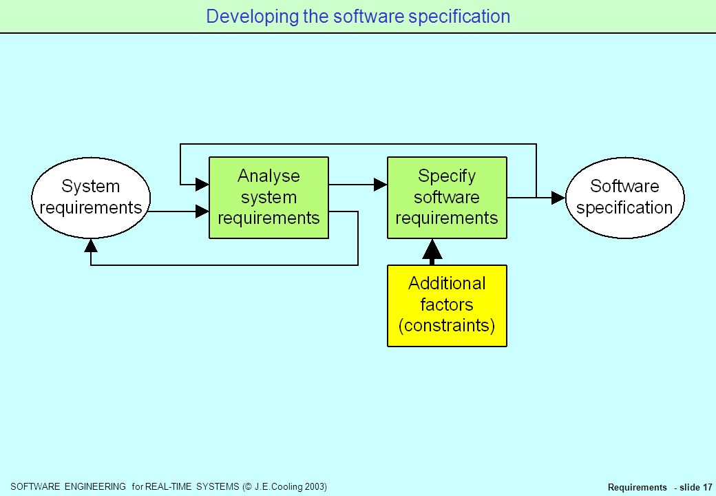 a requirement analysis of the software development of engineering 7 stages of an ongoing process: requirements engineering requirement analysis and feasibility study: analysis is a repetitive activity in the software development.