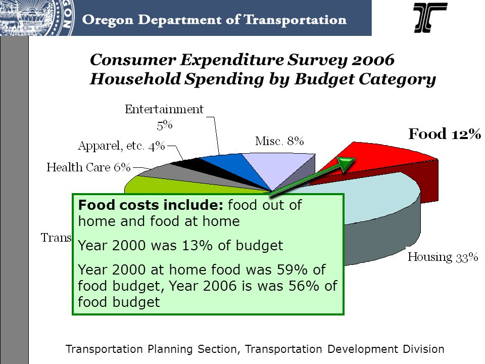 Transportation Planning Section, Transportation Development Division Consumer Expenditure Survey 2006 Household Spending by Budget Category Utility costs include: electricity, natural gas, heating oil, telephone, water Year 2000 utilities were 6% of disposable income