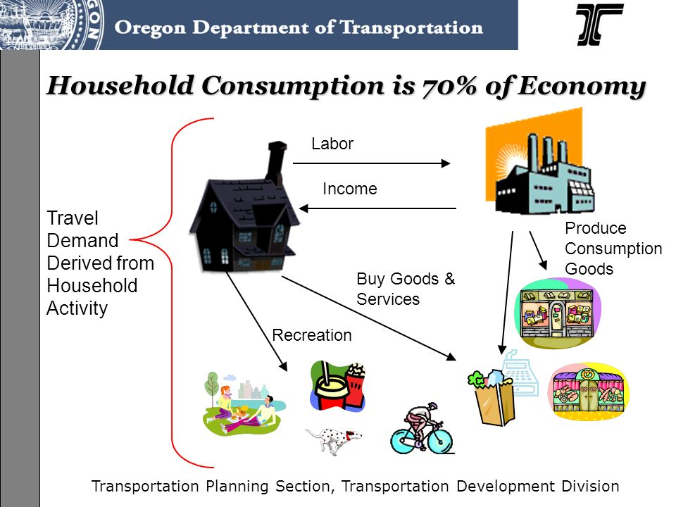 Transportation Planning Section, Transportation Development Division Households are Economic Engines Households participate in activities –Provide labor for production –Spend income to purchase goods and services Activities generate travel –Trips to work –Trips to shop –Trips for recreation –Trips for HH production