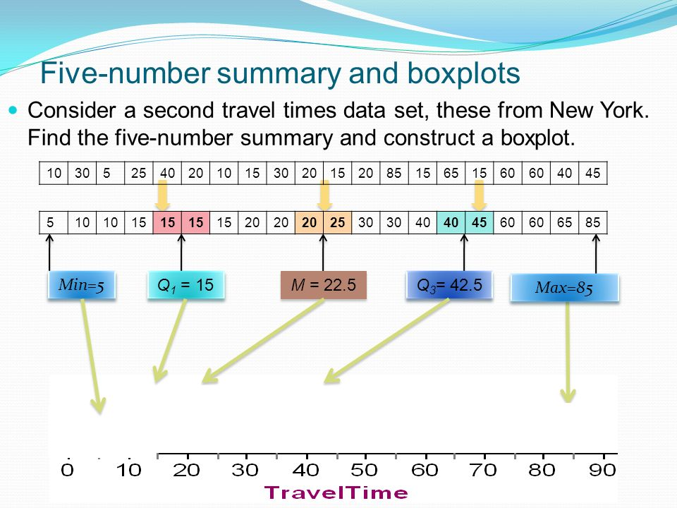 Five-number summary and boxplots Consider a second travel times data set, these from New York.