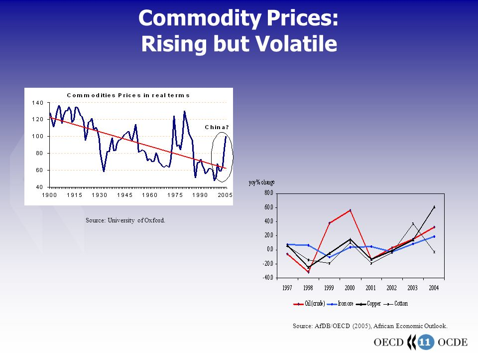 11 Commodity Prices: Rising but Volatile Source: University of Oxford.
