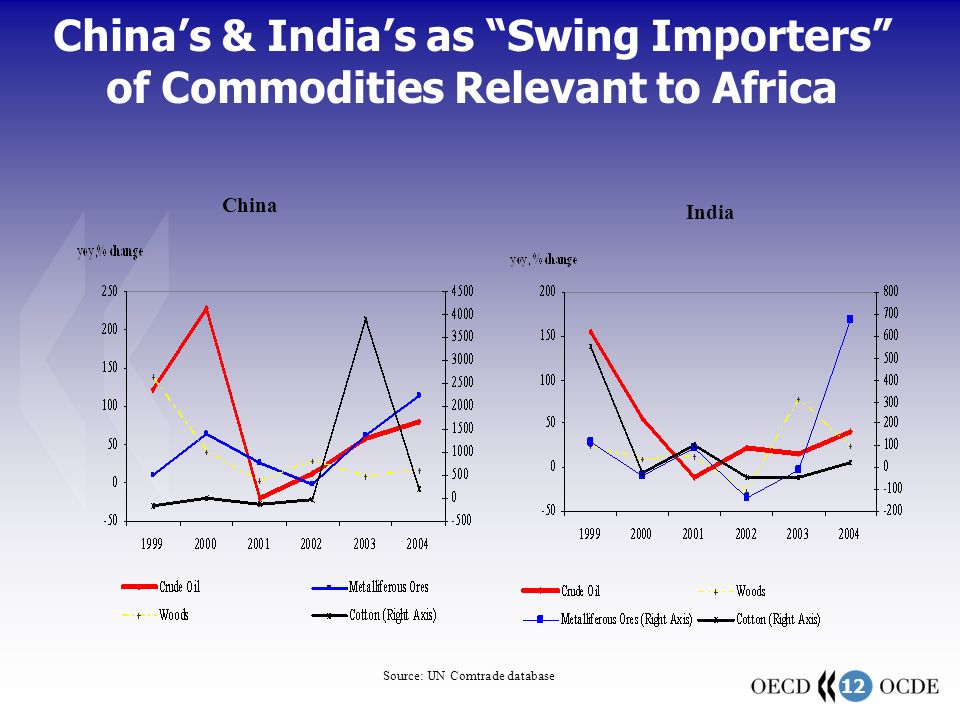 12 China's & India's as Swing Importers of Commodities Relevant to Africa Source: UN Comtrade database China India