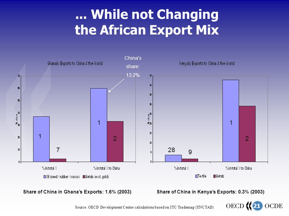 21 Share of China in Kenya's Exports: 0.3% (2003)...