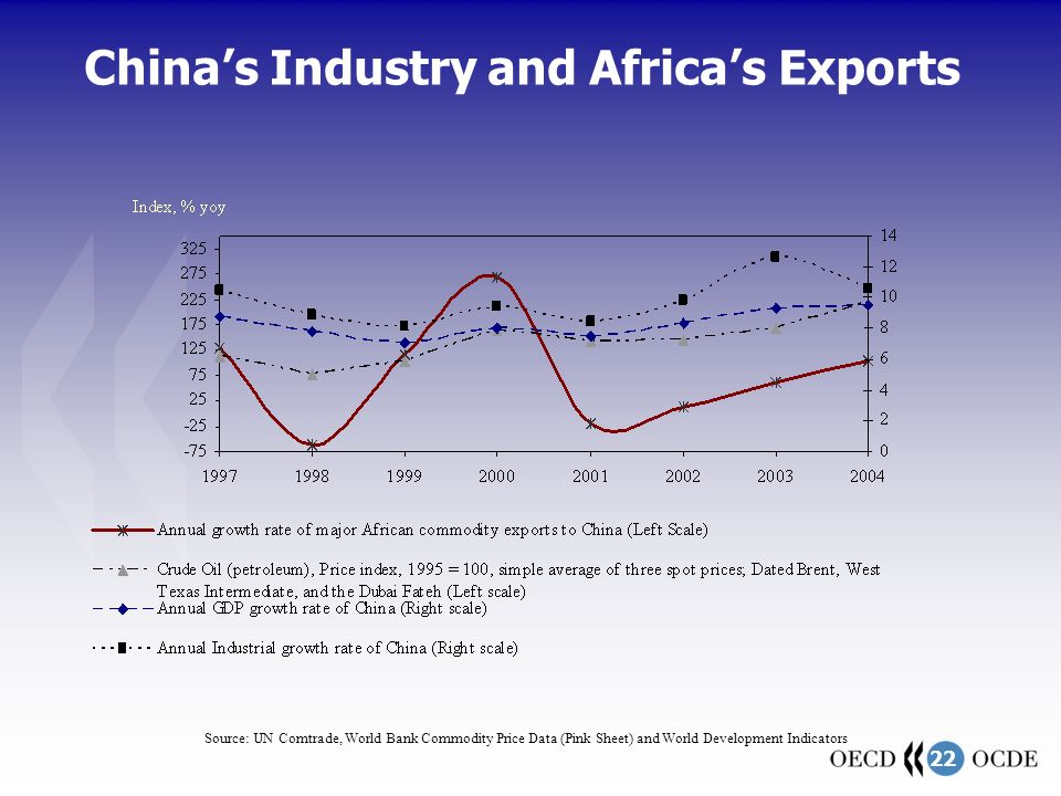 22 China's Industry and Africa's Exports Source: UN Comtrade, World Bank Commodity Price Data (Pink Sheet) and World Development Indicators