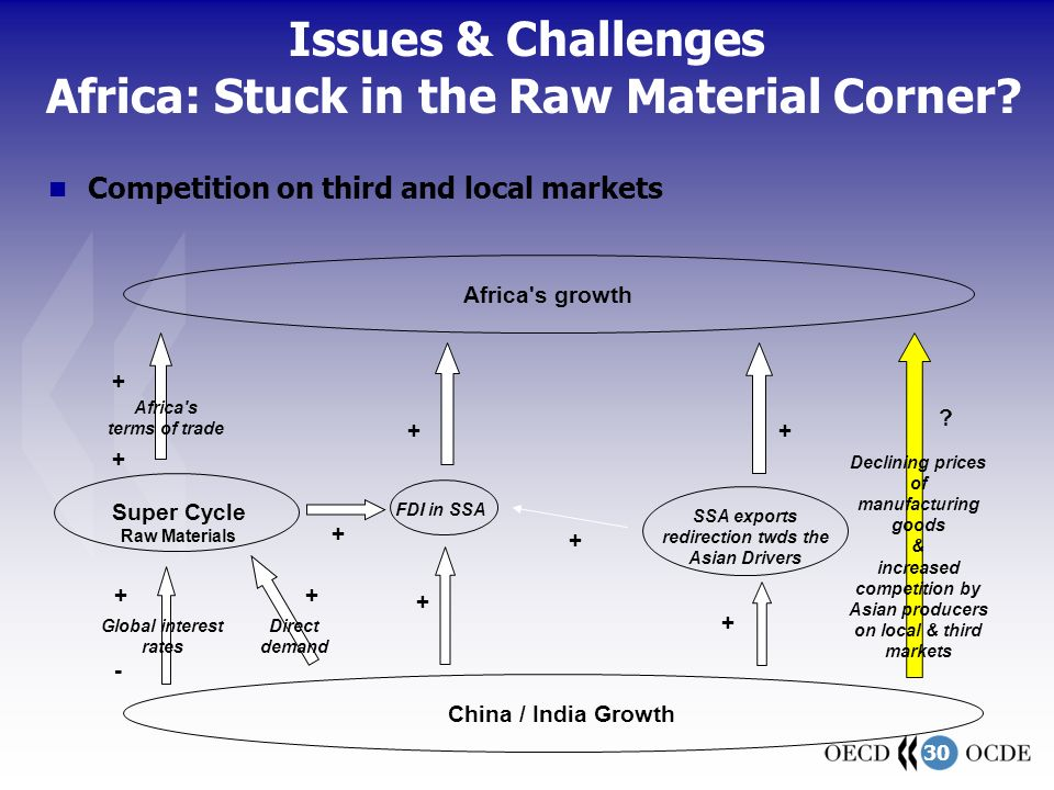 30 Super Cycle Raw Materials China / India Growth Africa s terms of trade + Declining prices of manufacturing goods & increased competition by Asian producers on local & third markets Africa s growth FDI in SSA Global interest rates SSA exports redirection twds the Asian Drivers