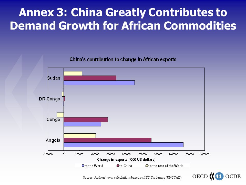 41 Annex 3: China Greatly Contributes to Demand Growth for African Commodities Source: Authors' own calculations based on ITC Trademap (UNCTAD)