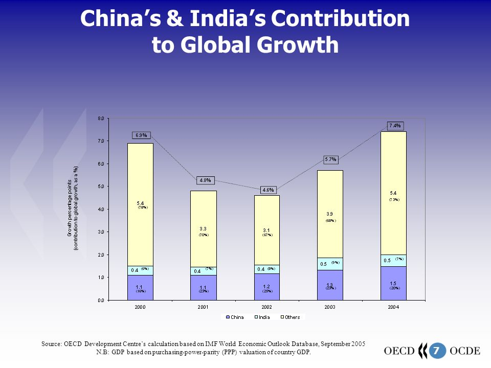 7 China's & India's Contribution to Global Growth Source: OECD Development Centre's calculation based on IMF World Economic Outlook Database, September 2005 N.B: GDP based on purchasing-power-parity (PPP) valuation of country GDP.
