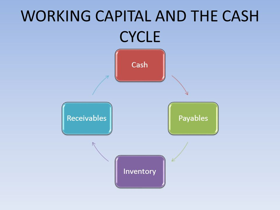 WORKING CAPITAL AND THE CASH CYCLE CashPayablesInventoryReceivables