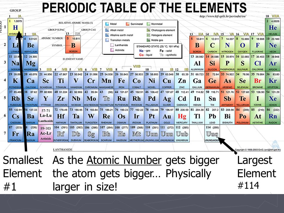 Periodic table what is the largest atomic number on the periodic periodic table what is the largest atomic number on the periodic table the periodic table urtaz Choice Image