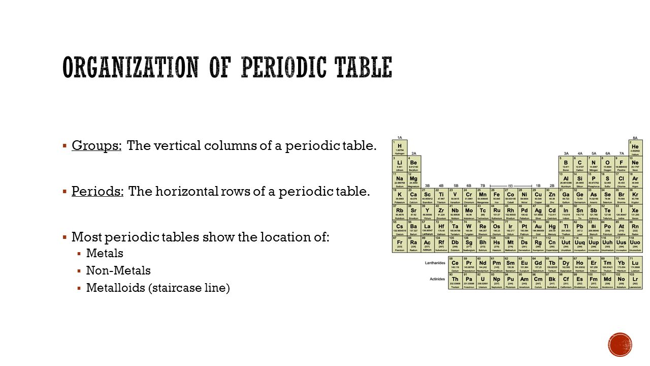 I will be able to identify the different parts of the periodic groups the vertical columns of a periodic table gamestrikefo Image collections