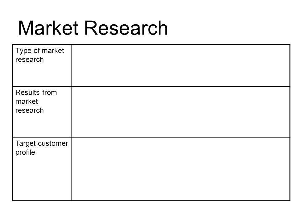 Market research business plan