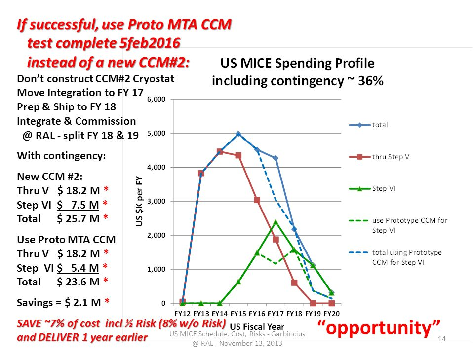 US MICE Schedule, Cost, Risks - RAL- November 13, If successful, use Proto MTA CCM test complete 5feb2016 test complete 5feb2016 instead of a new CCM#2: instead of a new CCM#2: Don't construct CCM#2 Cryostat Move Integration to FY 17 Prep & Ship to FY 18 Integrate & RAL - split FY 18 & 19 With contingency: New CCM #2: Thru V $ 18.2 M * Step VI $ 7.5 M * Total $ 25.7 M * Use Proto MTA CCM Thru V $ 18.2 M * Step VI $ 5.4 M * Total $ 23.6 M * Savings = $ 2.1 M * SAVE ~7% of cost incl ½ Risk (8% w/o Risk) and DELIVER 1 year earlier opportunity