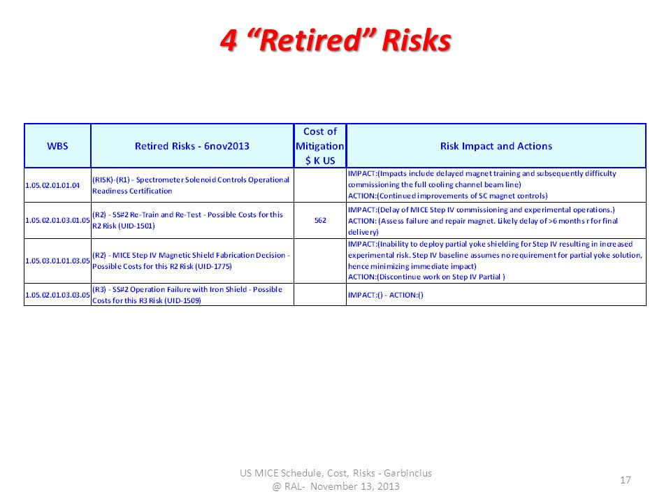 4 Retired Risks US MICE Schedule, Cost, Risks - RAL- November 13,