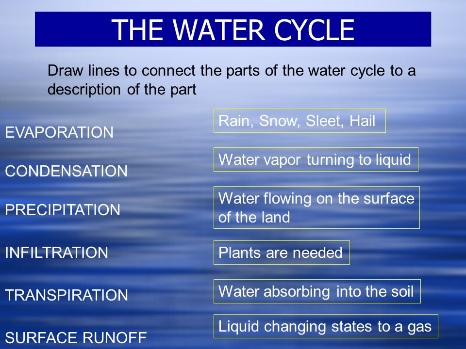 1 THE WATER CYCLE EVAPORATION CONDENSATION PRECIPITATION SURFACE RUNOFF