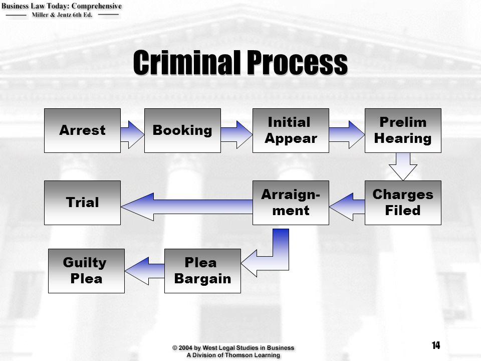 14 Criminal Process Arrest Initial Appear Booking Charges Filed Prelim Hearing Arraign- ment Plea Bargain Trial Guilty Plea