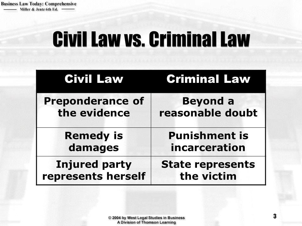 3 Civil Law vs.