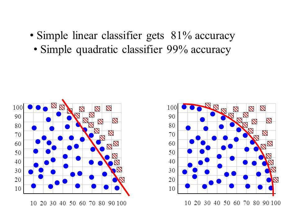 Simple linear classifier gets 81% accuracy Simple quadratic classifier 99% accuracy