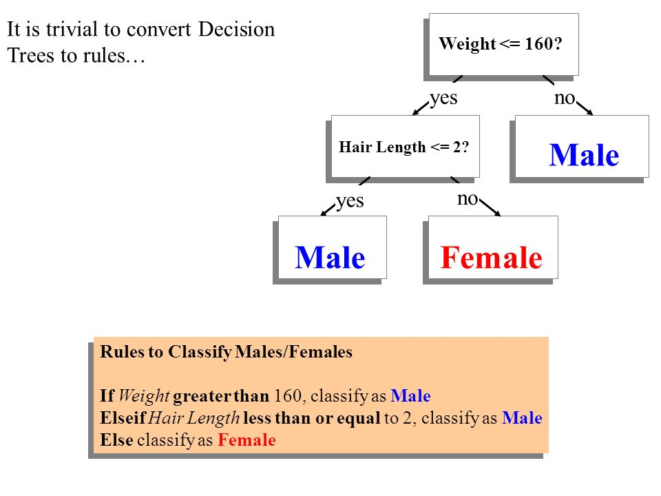 It is trivial to convert Decision Trees to rules… Weight <= 160.