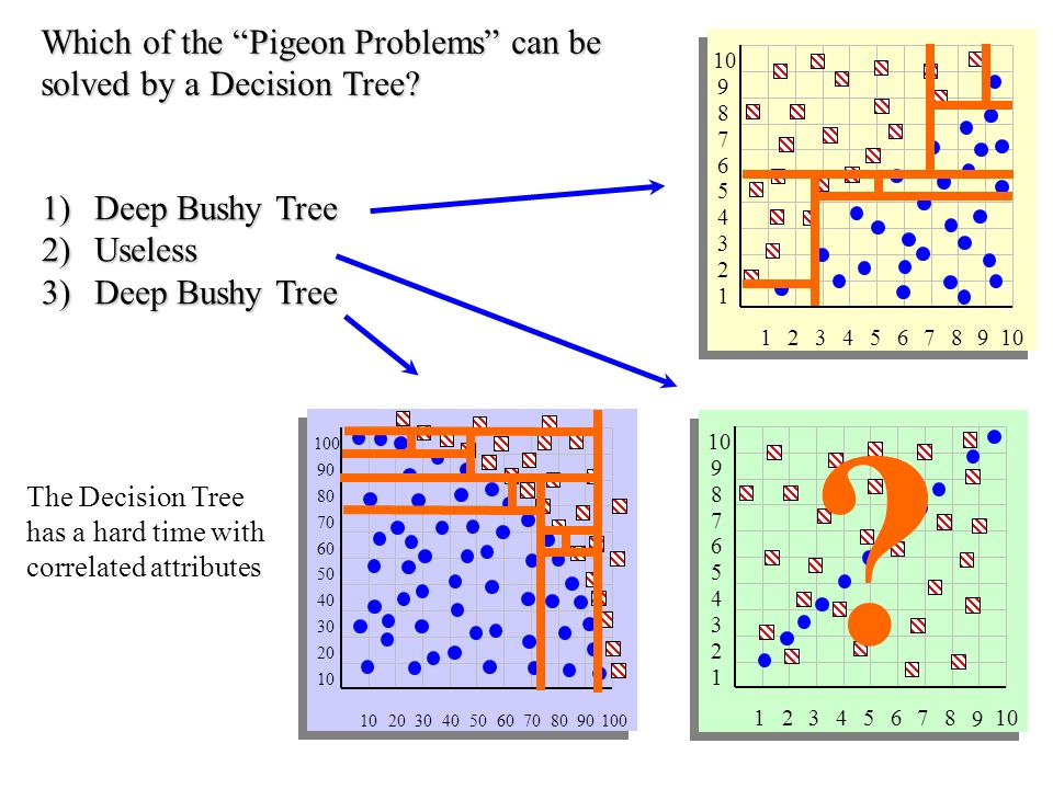 Which of the Pigeon Problems can be solved by a Decision Tree.