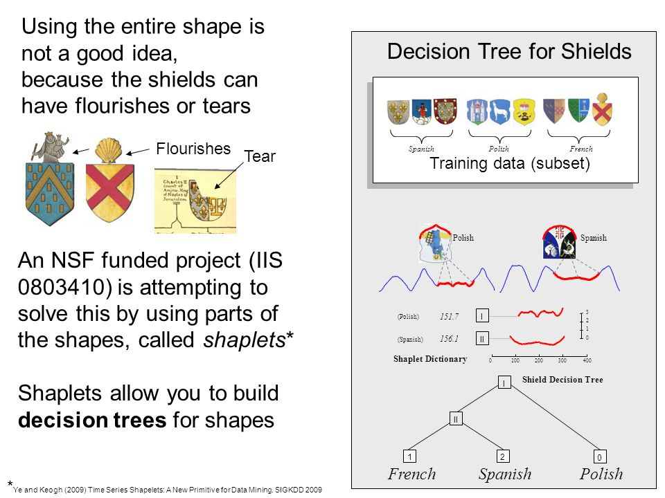 I II Shaplet Dictionary I II Shield Decision Tree PolishSpanish (Polish) (Spanish) SpanishPolishFrench SpanishPolishFrench Training data (subset) Using the entire shape is not a good idea, because the shields can have flourishes or tears Flourishes Tear An NSF funded project (IIS ) is attempting to solve this by using parts of the shapes, called shaplets* Shaplets allow you to build decision trees for shapes * Ye and Keogh (2009) Time Series Shapelets: A New Primitive for Data Mining.
