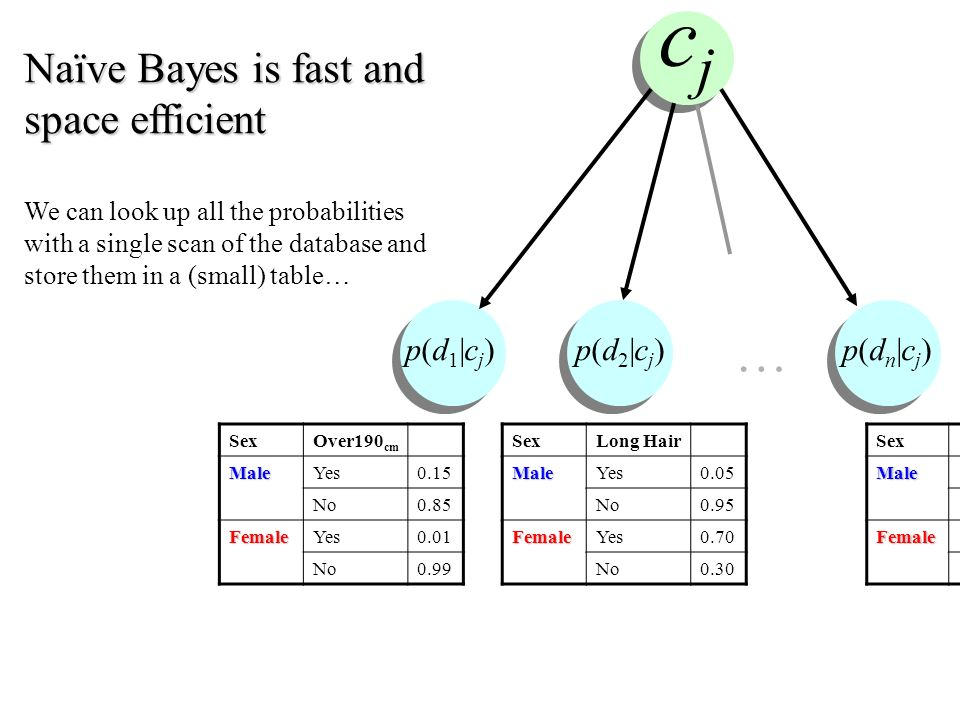 Naïve Bayes is fast and space efficient We can look up all the probabilities with a single scan of the database and store them in a (small) table… SexOver190 cmMaleYes0.15 No0.85 FemaleYes0.01 No0.99 cjcj … p(d 1 |c j ) p(d 2 |c j ) p(d n |c j ) SexLong HairMaleYes0.05 No0.95 FemaleYes0.70 No0.30 SexMale Female
