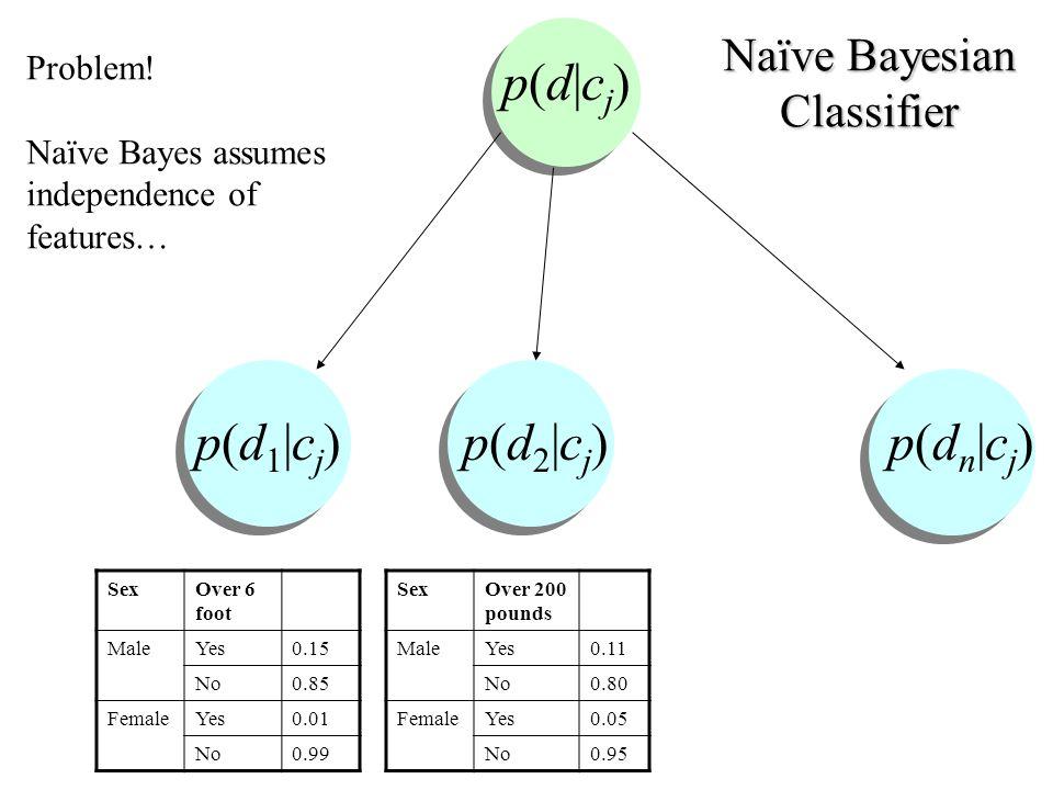 Naïve Bayesian Classifier p(d 1 |c j ) p(d 2 |c j ) p(d n |c j ) p(d|cj)p(d|cj) Problem.