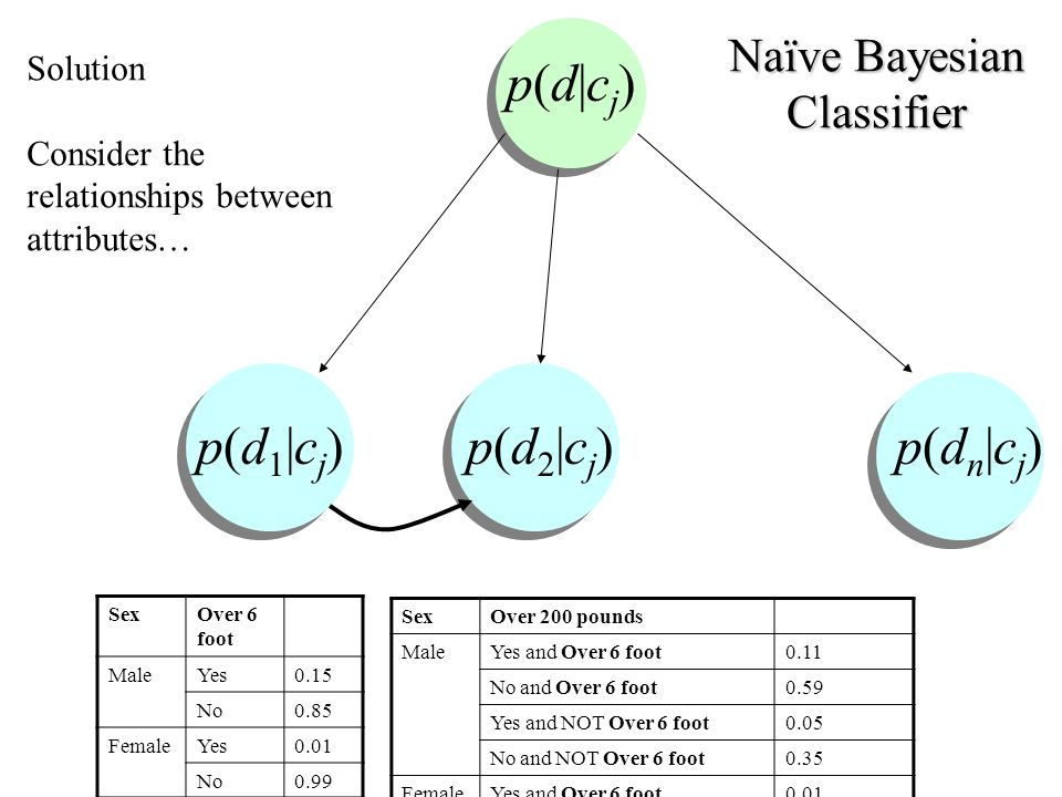 Naïve Bayesian Classifier p(d 1 |c j ) p(d 2 |c j ) p(d n |c j ) p(d|cj)p(d|cj) Solution Consider the relationships between attributes… SexOver 6 foot MaleYes0.15 No0.85 FemaleYes0.01 No0.99 SexOver 200 pounds MaleYes and Over 6 foot0.11 No and Over 6 foot0.59 Yes and NOT Over 6 foot0.05 No and NOT Over 6 foot0.35 FemaleYes and Over 6 foot0.01