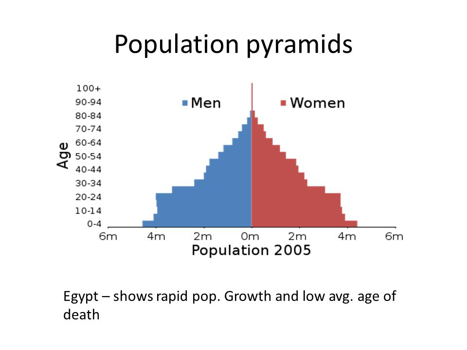 Population pyramids Egypt – shows rapid pop. Growth and low avg. age of death