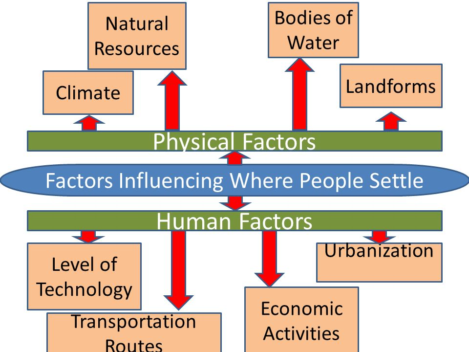 Factors Influencing Where People Settle Physical Factors Human Factors Climate Natural Resources Bodies of Water Landforms Level of Technology Transportation Routes Economic Activities Urbanization