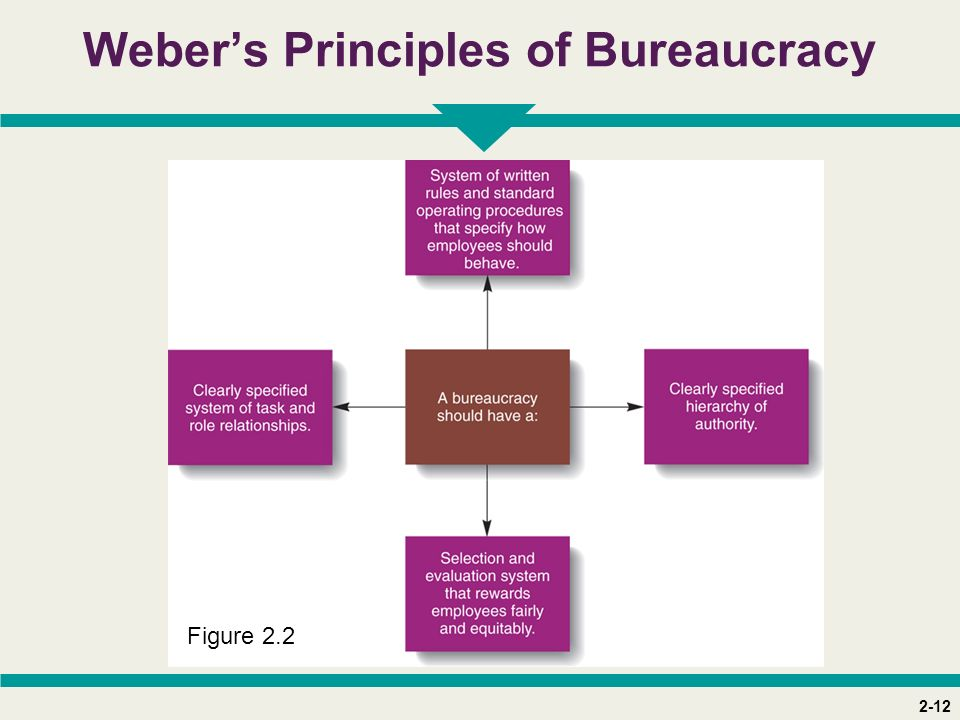 2-12 Weber's Principles of Bureaucracy Figure 2.2