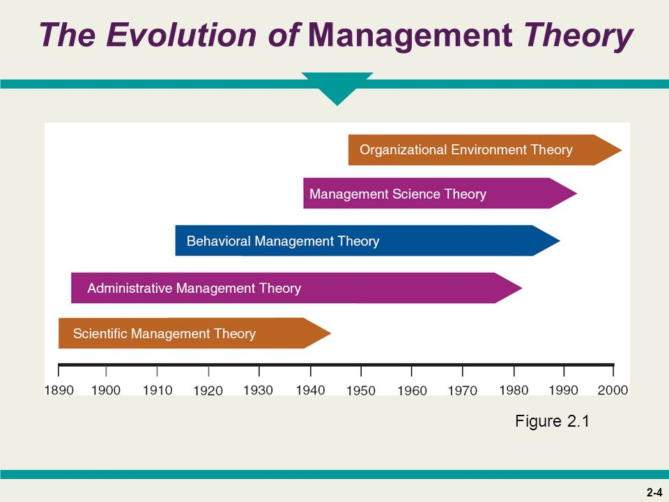 2-4 The Evolution of Management Theory Figure 2.1