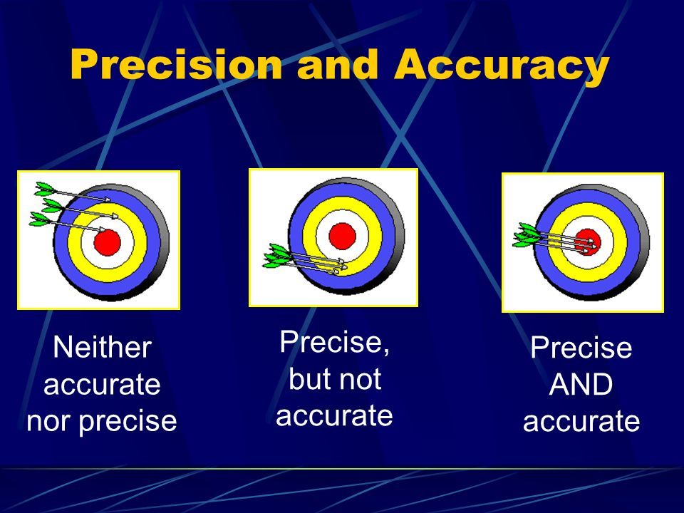 Precision and Accuracy Neither accurate nor precise Precise, but not accurate Precise AND accurate