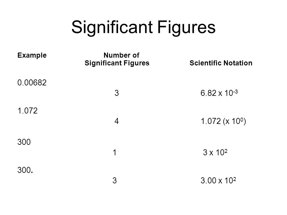 Significant Figures ExampleNumber of Significant FiguresScientific Notation x (x 10 0 ) x