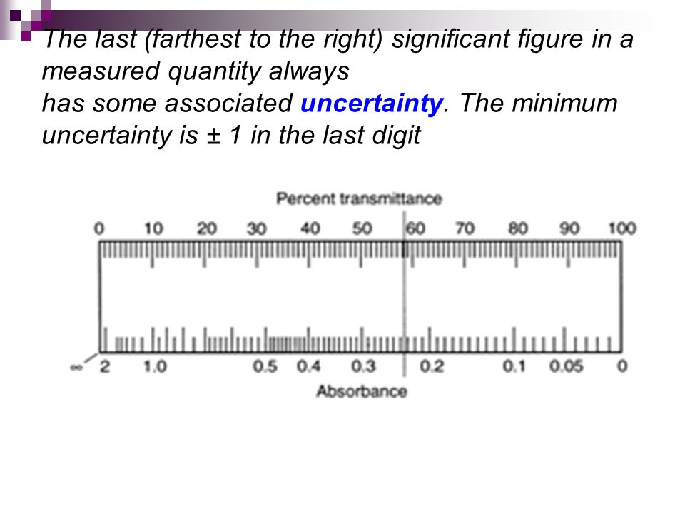 The last (farthest to the right) significant figure in a measured quantity always has some associated uncertainty.