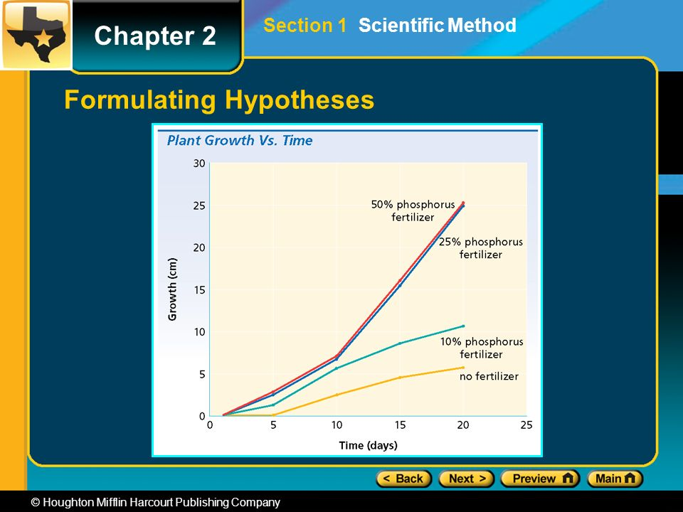 Chapter 2 © Houghton Mifflin Harcourt Publishing Company Formulating Hypotheses Section 1 Scientific Method