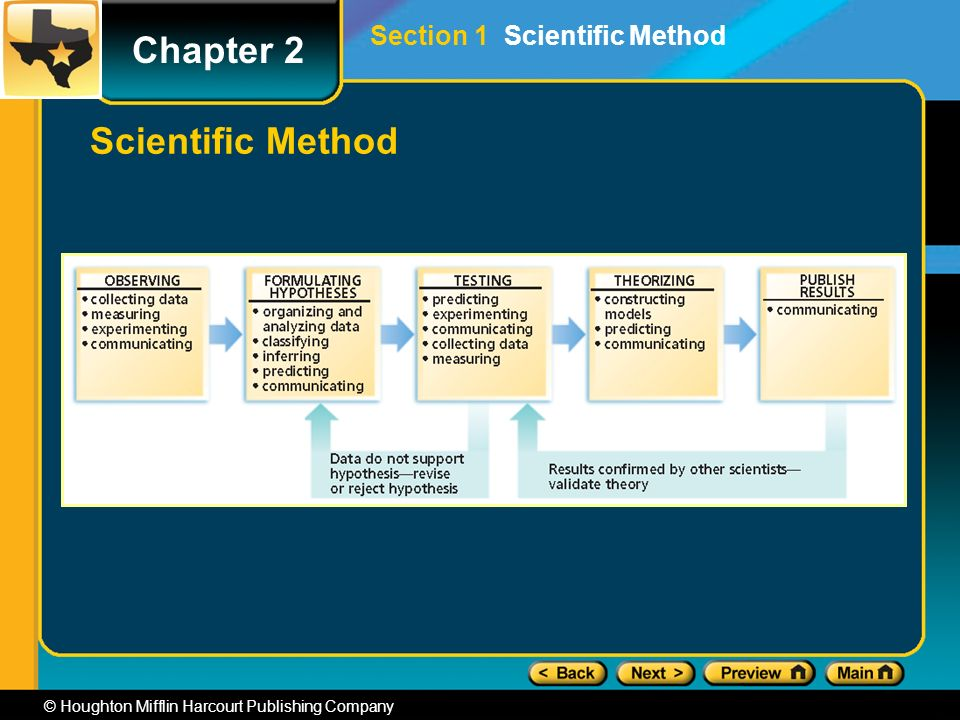 Chapter 2 © Houghton Mifflin Harcourt Publishing Company Scientific Method Section 1 Scientific Method